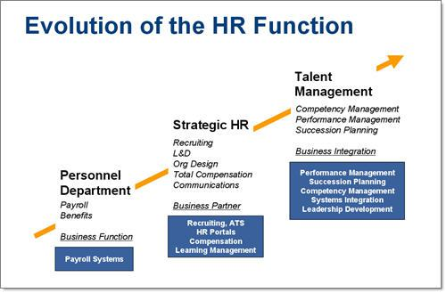 hr devolution leads to hr evolution Of the discrepancy between hr and the line on the degree of hr devolution, hereby adding to current literature figure 2 summarises the results, which are further discussed below.
